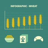 increase wheat prices