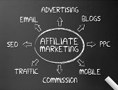 Chalkboard - Affiliate Marketing