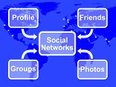 Social Networks Map Means Online Profile Friends Groups And Photos