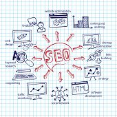 Doodle scheme main activities seo with icons.Notepaper