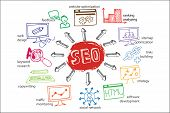 Doodle scheme main activities seo with icons