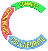 Big letter C to start words about collaboration connection communication