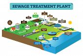 Sewage Treatment Plant Infographic Vector Illustration. Clean Dirty Water From Home To Pump Station, poster