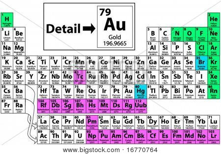 Complete periodic table of the elements including atomic number complete periodic table of the elements including atomic number symbol name weight urtaz Images