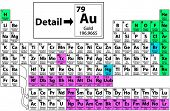 foto of radium  - Complete Periodic Table of the Elements - JPG