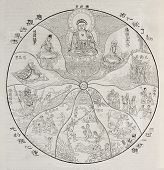 Old allegoric illustration of Buddhist spiritual theory of Ten Worlds. After old engraving of uniden