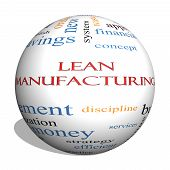 Lean Manufacturing  Sphere Word Cloud Concept