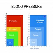 Blood Pressure Chart. The Blood Pressure Chart Shows Ranges Of Low, Healthy (normal Or Optimal), Pre poster