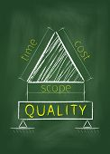 Project Management Triangle On Blackboard