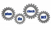Plan Do Check Act Cycle In Gears