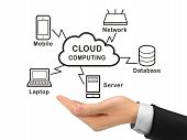 Cloud Computing Holding By Realistic Hand