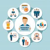Management Process Concept