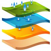 An image of a moisture barrier 3d chart.