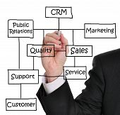 stock photo of customer relationship management  - Male executive writing customer relationship management  - JPG