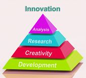 Innovation Pyramid Means Creativity Development Research And Analysis