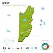 Energy industry and ecology of Belize