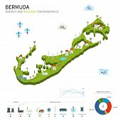 Energy industry and ecology of Bermuda
