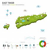 Energy industry and ecology of East Timor
