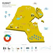Energy industry and ecology of Kuwait