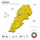 Energy industry and ecology of Lebanon
