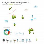 Energy industry and ecology of Marquesas Islands