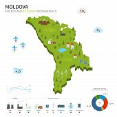 Energy industry and ecology of Moldova