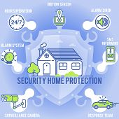 House Security. Access Control, Alarm System. Home Security System - Hour Supervision, Motion Sensor poster