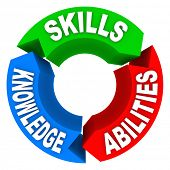 Three qualities or criteria that are essential for a job candidate or for a person to succeed in life - Skills, Knowledge and Abilities - on 3 colorful arrows in a circle