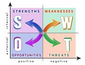 stock photo of swot analysis  - Colorful diagram of SWOT analysis in the coordinate system - JPG