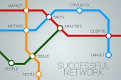 Successful Business Network
