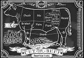 Vintage Blackboard Of American Cut Of Beef