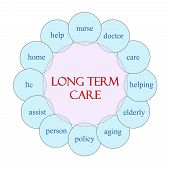 Long Term Care Circular Word Concept
