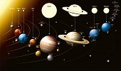 image of dwarf  - Vector illustration of planets of the solar system and few of their satellites - JPG