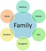 Family business venn diagram management strategy chart illustration