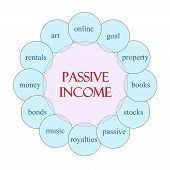Passive Income Circular Word Concept