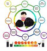 Amazing Health Benefits of Blackberries