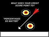 Credit Score Percentage Sign