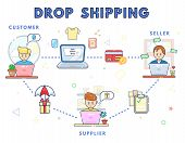 How Drop Shipping Works Concept. Online Business Sale. Direct Delivery. Drop Shipment. Trans Shippin poster