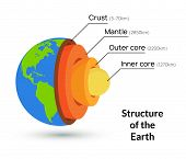 Earth Core Structure Crust Vector Illustration. Planet Inner Mantle Geology Layer Background poster