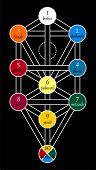 Kabbala jüdische Symbole