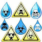 Signs for dangerous liquid