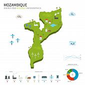 Energy industry and ecology of Mozambique