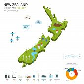 Energy industry and ecology of New Zealand