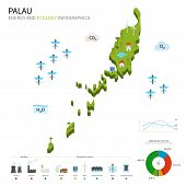 Energy industry and ecology of Palau