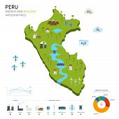 Energy industry and ecology of Peru