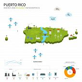 Energy industry and ecology of Puerto Rico