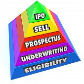 IPO words on a pyramid of steps including Eligibility, Underwriting, Prospectus and Sell on the way to an Initial Public Offering