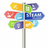 Steam Stem Education Sign. Science Technology Engineering Arts Mathematics. poster