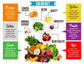 Vegetables And Fruits Information, Color Diet Poster. Proper Nutrition For Detox And Beauty, Longevi poster
