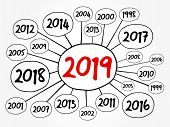 2019 Happy New Year And Previous Years Mind Map Flowchart, Holiday Concept For Presentations And Rep poster